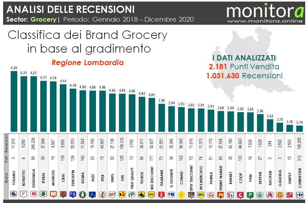 Analisi recensioni Grocery con Monitora (Esselunga, Crai, Eurospin, Lidl, Conad, ...)